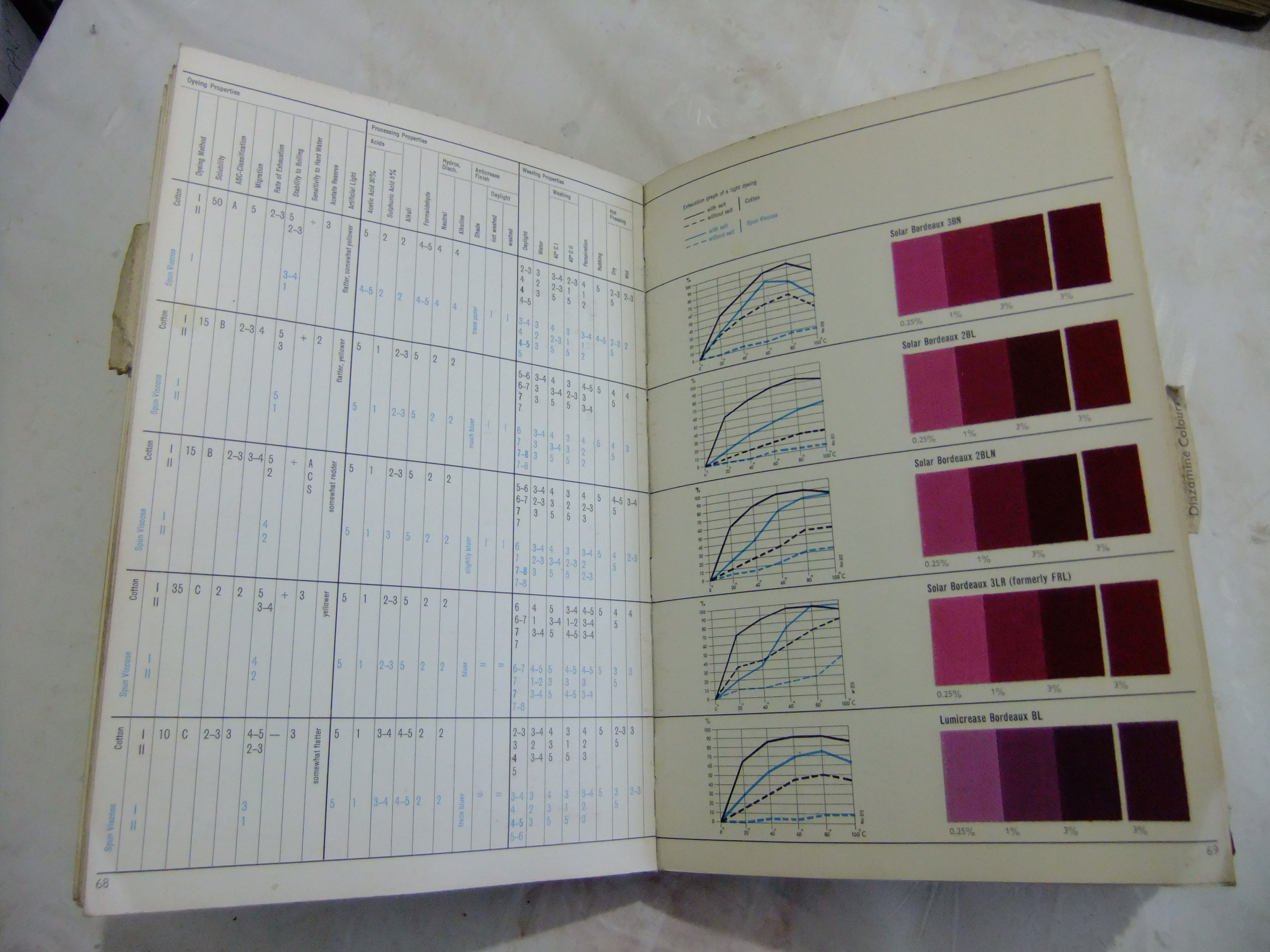 historical dye research - pages from the sansone dye pattern book